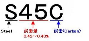 鋼材 名前の意味 S45C