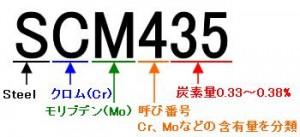 鋼材の名前 SCM435